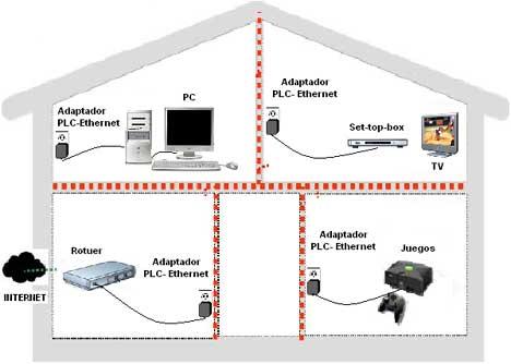 c mo tener internet en toda la casa taringa